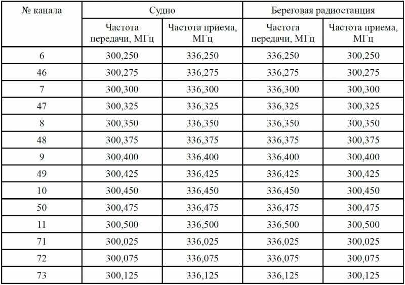 бесплатно таблица радиочастот в тамбове для